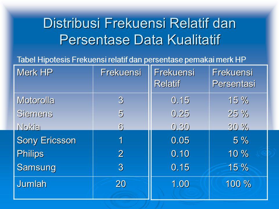 Distribusi Frekuensi Relatif dan Persentase Data Kualitatif Merk HP Frekuensi MotorollaSiemensNokia Sony Ericsson PhilipsSamsung356123 Jumlah20 Frekue