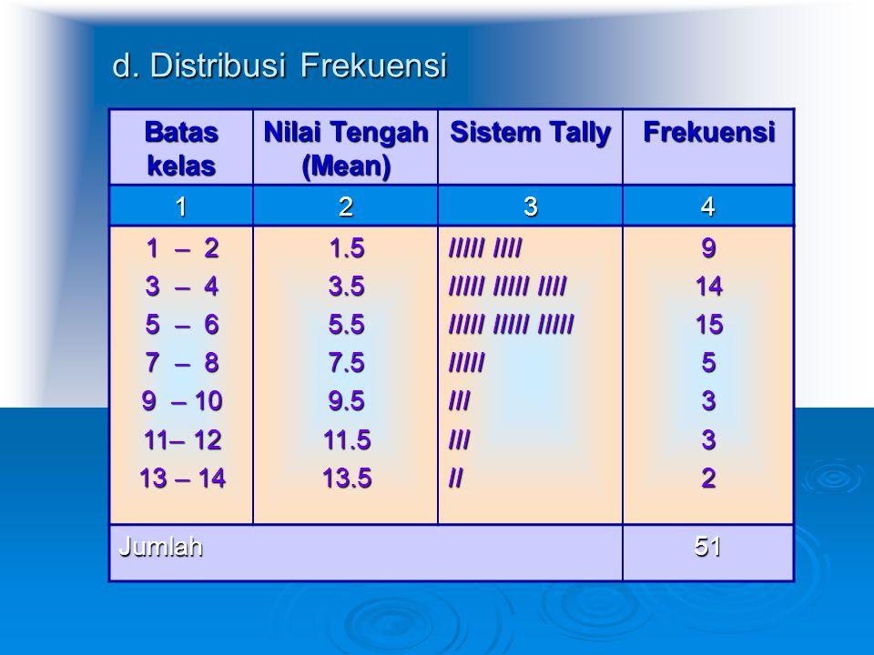 d. Distribusi Frekuensi Batas kelas Nilai Tengah (Mean) Sistem Tally Frekuensi 1234 1 – 2 3 – 4 5 – 6 7 – 8 9 – 10 11– 12 13 – 14 1.53.55.57.59.511.51