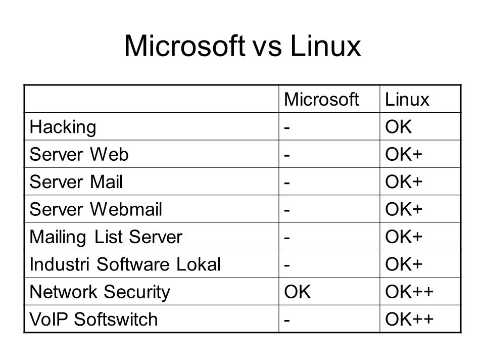Microsoft vs Linux MicrosoftLinux Hacking-OK Server Web-OK+ Server Mail-OK+ Server Webmail-OK+ Mailing List Server-OK+ Industri Software Lokal-OK+ Network SecurityOKOK++ VoIP Softswitch-OK++