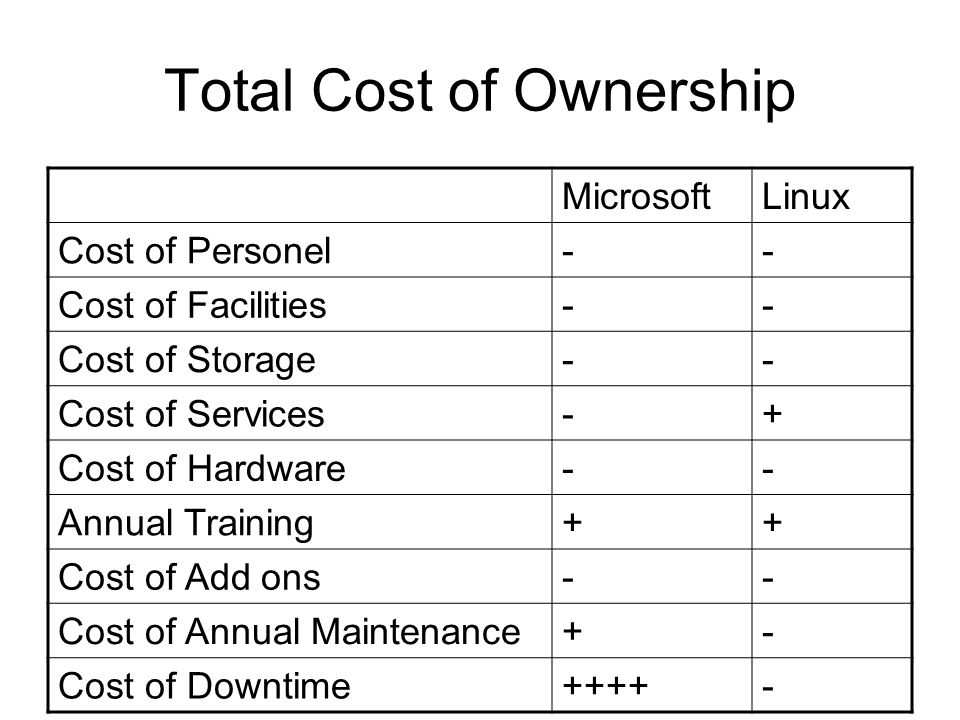 Total Cost of Ownership MicrosoftLinux Cost of Personel-- Cost of Facilities-- Cost of Storage-- Cost of Services-+ Cost of Hardware-- Annual Training++ Cost of Add ons-- Cost of Annual Maintenance+- Cost of Downtime++++-