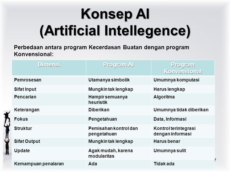 Konsep AI (Artificial Intellegence) Bidang aplikasi Kecerdasan Buatan : Game (permainan) Pembuktian teorema Sistem Pakar (Expert Systems) Robotika Computer Vision Natural Language Processing & Understanding Machine Learning Intelligent Tutor dll 8 Chapter 2