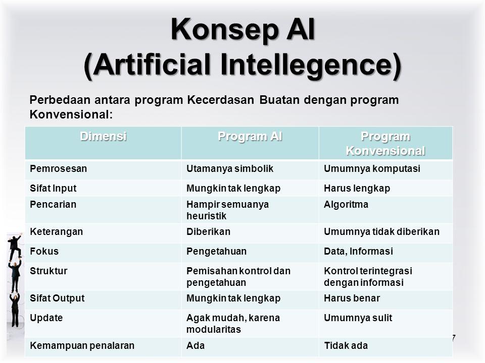 Perbedaan antara program Kecerdasan Buatan dengan program Konvensional: 7 Konsep AI (Artificial Intellegence) Dimensi Program AI Program Konvensional PemrosesanUtamanya simbolikUmumnya komputasi Sifat InputMungkin tak lengkapHarus lengkap PencarianHampir semuanya heuristik Algoritma KeteranganDiberikanUmumnya tidak diberikan FokusPengetahuanData, Informasi StrukturPemisahan kontrol dan pengetahuan Kontrol terintegrasi dengan informasi Sifat OutputMungkin tak lengkapHarus benar UpdateAgak mudah, karena modularitas Umumnya sulit Kemampuan penalaranAdaTidak ada
