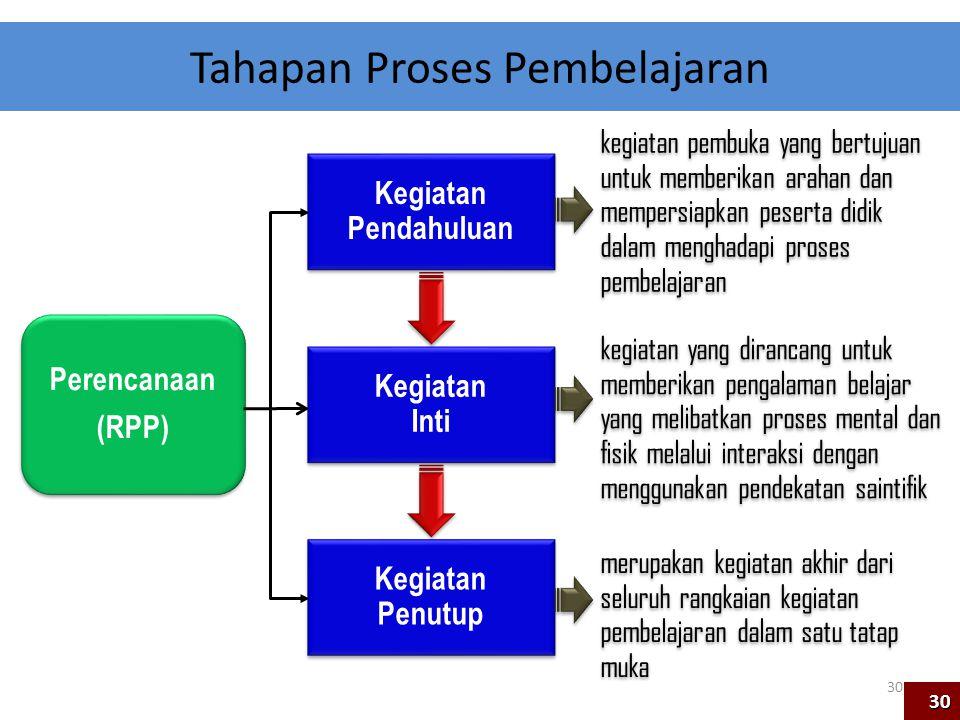 Perencanaan (RPP) Kegiatan Pendahuluan Kegiatan Inti Kegiatan Penutup Tahapan Proses Pembelajaran kegiatan pembuka yang bertujuan untuk memberikan ara