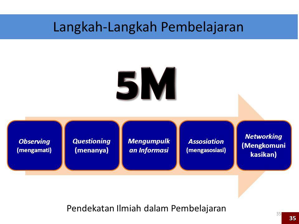 Langkah-Langkah Pembelajaran Observing (mengamati) Questioning (menanya) Mengumpulk an Informasi Assosiation (mengasosiasi) Networking (Mengkomuni kas