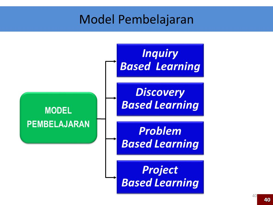Inquiry Based Learning Discovery Based Learning Problem Based Learning Model Pembelajaran Project Based Learning MODEL PEMBELAJARAN 40 40