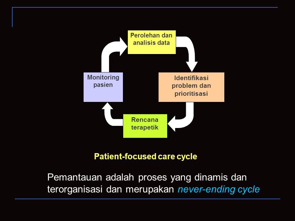 Monitoring pasien Perolehan dan analisis data Identifikasi problem dan prioritisasi Rencana terapetik Patient-focused care cycle Pemantauan adalah pro