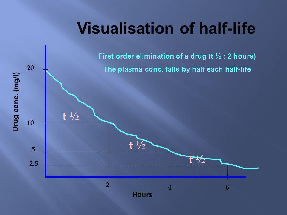 Pharmacokinetic parameters C max (peak) Half life Time C min (trough) Drugs- plasma conc. AUC 24