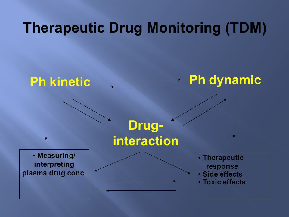 Therapeutic Drug Monitoring (TDM) Ph kinetic Ph dynamic Drug- interaction Therapeutic response Side effects Toxic effects Measuring/ interpreting plasma drug conc.