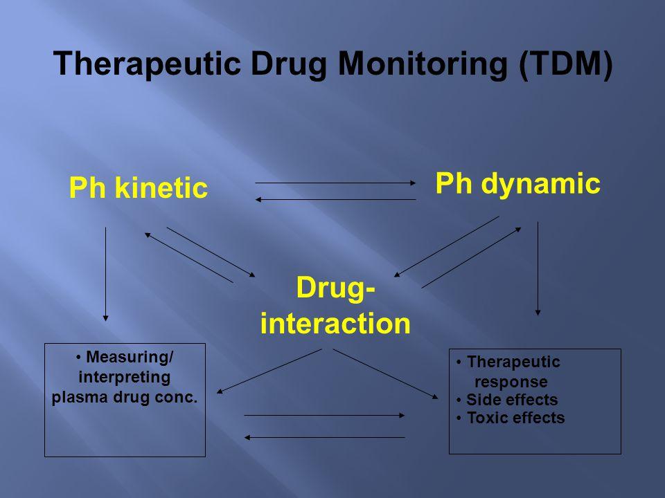 Measuring the plasma drug conc.