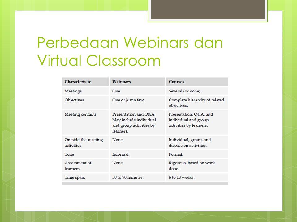 Saat Yang Tepat Menggunakan Webinars  Ingin menyelesaikan beberapa learning objectives atau tujuan pembelajaran.