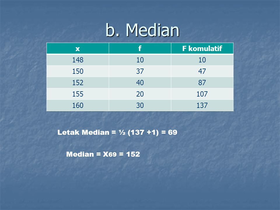 b. Median xfF komulatif 14810 1503747 1524087 15520107 16030137 Letak Median = ½ (137 +1) = 69 Median = X 69 = 152