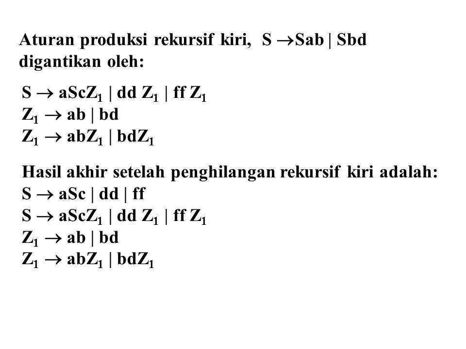 Aturan produksi rekursif kiri, S  Sab | Sbd digantikan oleh: S  aScZ 1 | dd Z 1 | ff Z 1 Z 1  ab | bd Z 1  abZ 1 | bdZ 1 Hasil akhir setelah penghilangan rekursif kiri adalah: S  aSc | dd | ff S  aScZ 1 | dd Z 1 | ff Z 1 Z 1  ab | bd Z 1  abZ 1 | bdZ 1