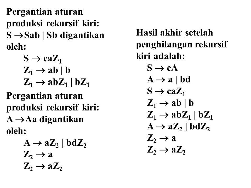 Pergantian aturan produksi rekursif kiri: S  Sab | Sb digantikan oleh: S  caZ 1 Z 1  ab | b Z 1  abZ 1 | bZ 1 Pergantian aturan produksi rekursif kiri: A  Aa digantikan oleh: A  aZ 2 | bdZ 2 Z 2  a Z 2  aZ 2 Hasil akhir setelah penghilangan rekursif kiri adalah: S  cA A  a | bd S  caZ 1 Z 1  ab | b Z 1  abZ 1 | bZ 1 A  aZ 2 | bdZ 2 Z 2  a Z 2  aZ 2