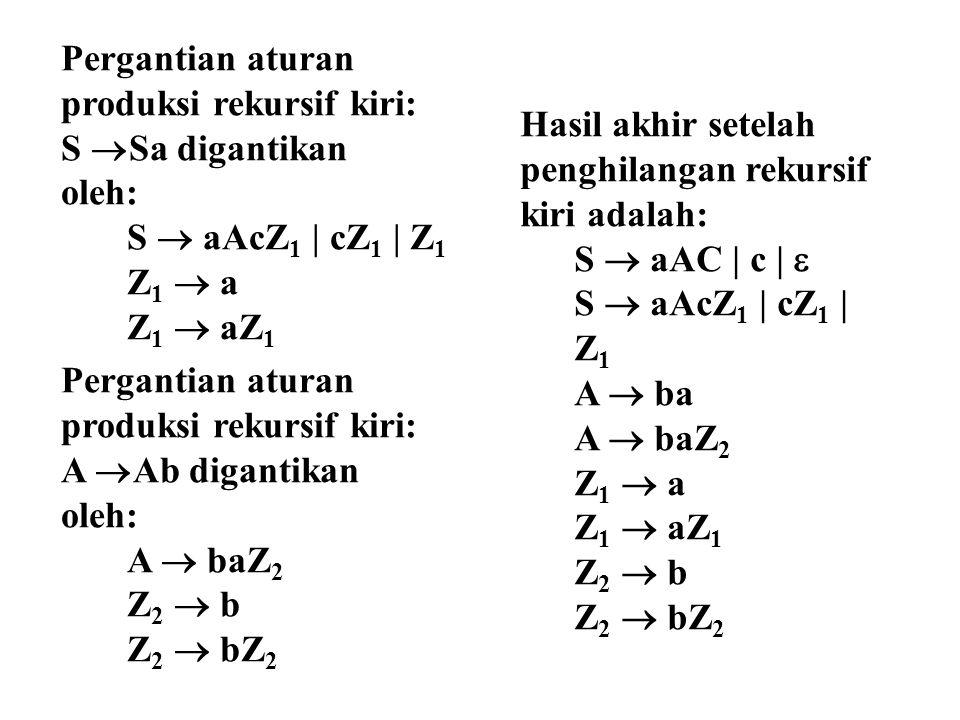 Pergantian aturan produksi rekursif kiri: S  Sa digantikan oleh: S  aAcZ 1 | cZ 1 | Z 1 Z 1  a Z 1  aZ 1 Pergantian aturan produksi rekursif kiri: A  Ab digantikan oleh: A  baZ 2 Z 2  b Z 2  bZ 2 Hasil akhir setelah penghilangan rekursif kiri adalah: S  aAC | c |  S  aAcZ 1 | cZ 1 | Z 1 A  ba A  baZ 2 Z 1  a Z 1  aZ 1 Z 2  b Z 2  bZ 2