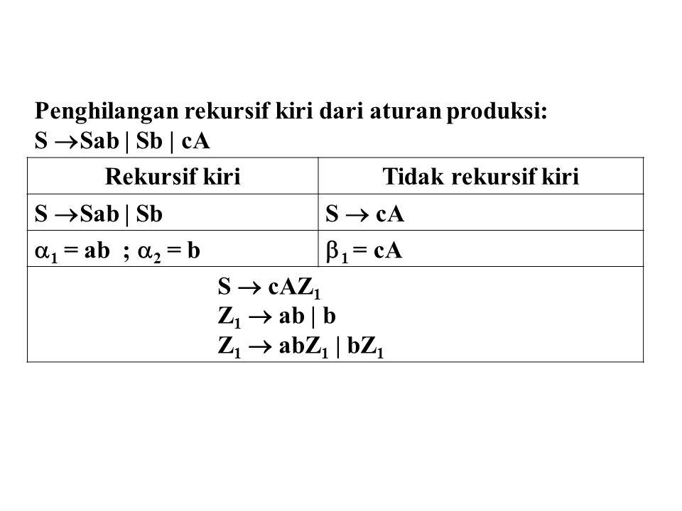 Penghilangan rekursif kiri dari aturan produksi: S  Sab | Sb | cA Rekursif kiriTidak rekursif kiri S  Sab | SbS  cA  1 = ab ;  2 = b  1 = cA S 