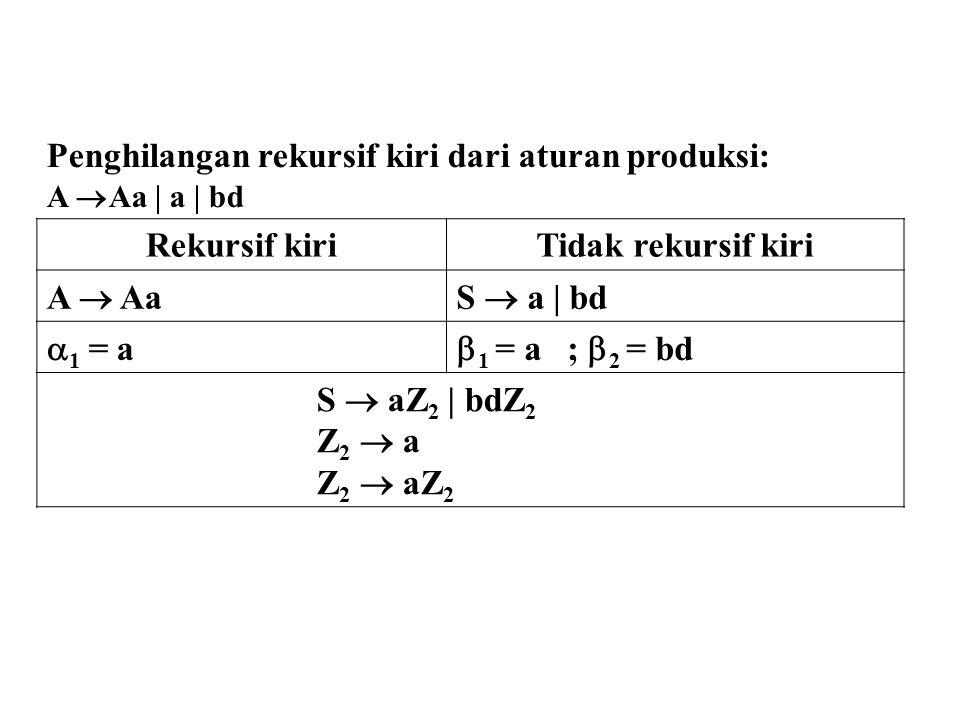 Penghilangan rekursif kiri dari aturan produksi: A  Aa | a | bd Rekursif kiriTidak rekursif kiri A  AaS  a | bd  1 = a  1 = a ;  2 = bd S  aZ 2 | bdZ 2 Z 2  a Z 2  aZ 2