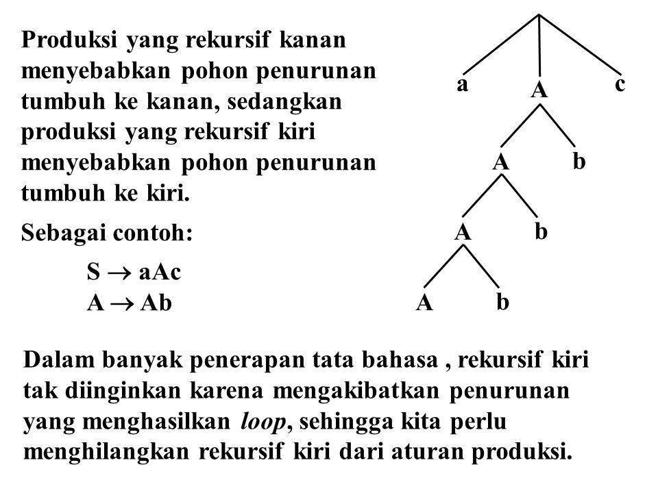 Hasil akhir setelah penghilangan rekursif kiri adalah: S  aSc | dd | ff S  aScZ 1 | dd Z 1 | ff Z 1 Z 1  ab | bd Z 1  abZ 1 | bdZ 1