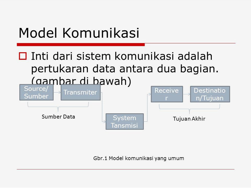 Model Komunikasi  Inti dari sistem komunikasi adalah pertukaran data antara dua bagian. (gambar di bawah) Gbr.1 Model komunikasi yang umum Source/ Su