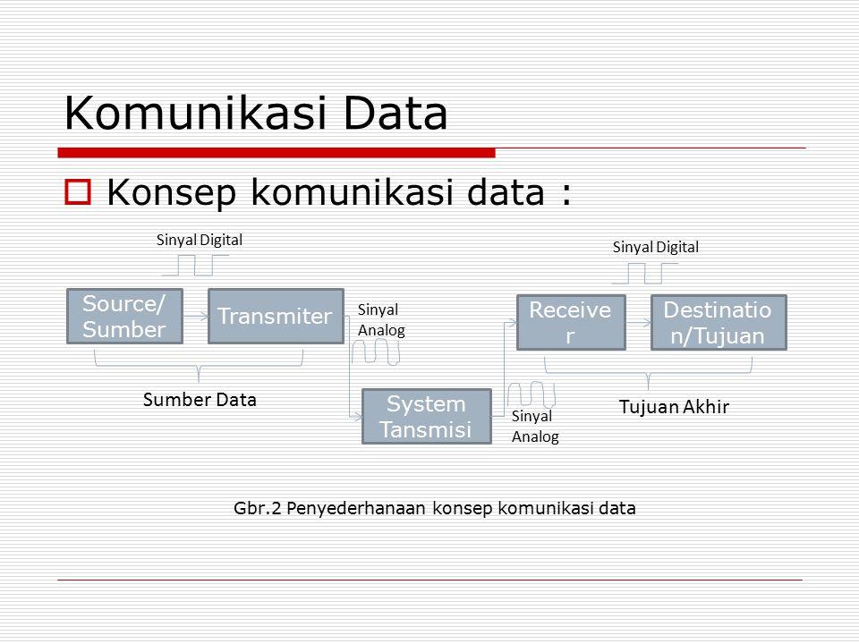 Komunikasi Data  Konsep komunikasi data : Gbr.2 Penyederhanaan konsep komunikasi data Source/ Sumber Transmiter System Tansmisi Receive r Destinatio