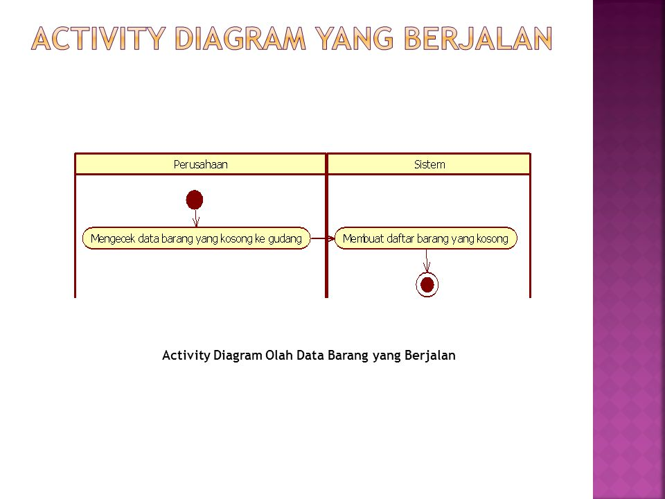 Activity Diagram Olah Data Barang yang Berjalan