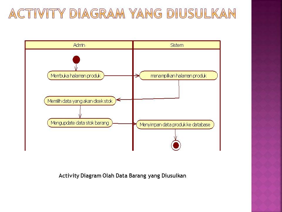 Activity Diagram Olah Data Barang yang Diusulkan
