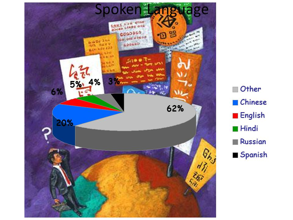 Spoken Language Image:www.gettyimages.com 20% 6% 5% 4% 3% 62% Other Chinese English Hindi Russian Spanish