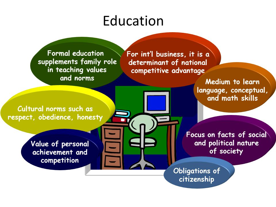Education Formal education supplements family role in teaching values and norms Focus on facts of social and political nature of society Obligations of citizenship Cultural norms such as respect, obedience, honesty For int'l business, it is a determinant of national competitive advantage Medium to learn language, conceptual, and math skills Value of personal achievement and competition