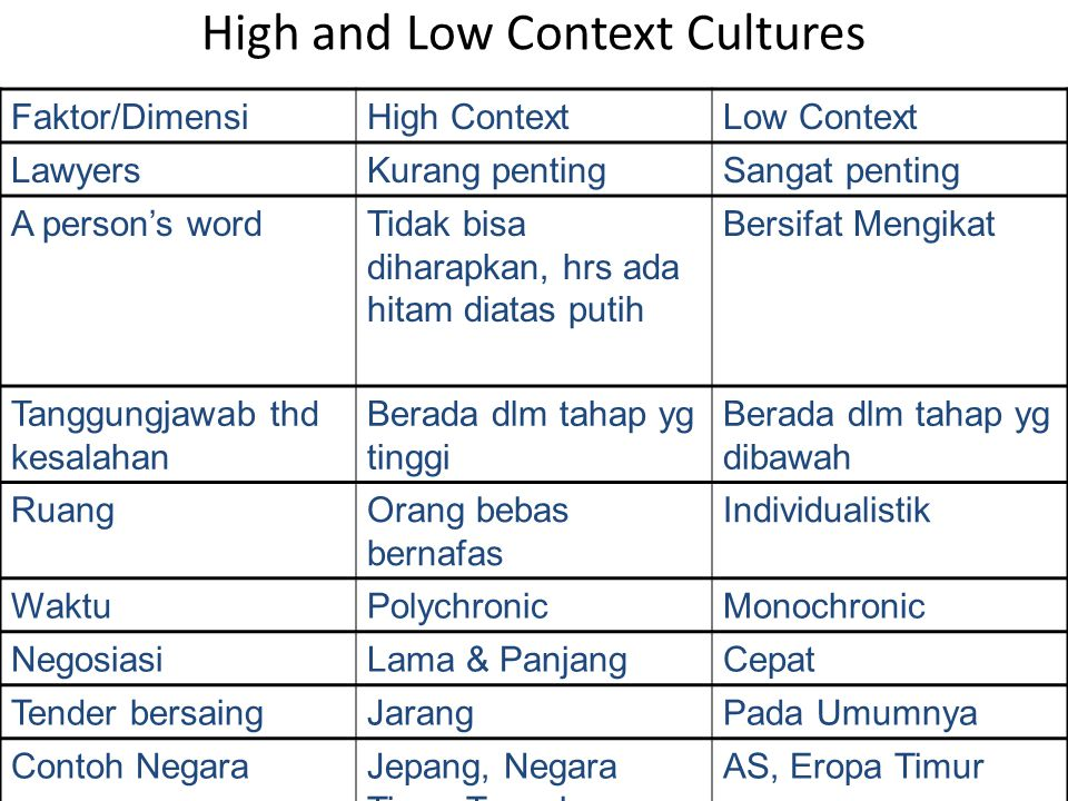 High and Low Context Cultures Faktor/DimensiHigh ContextLow Context LawyersKurang pentingSangat penting A person's wordTidak bisa diharapkan, hrs ada
