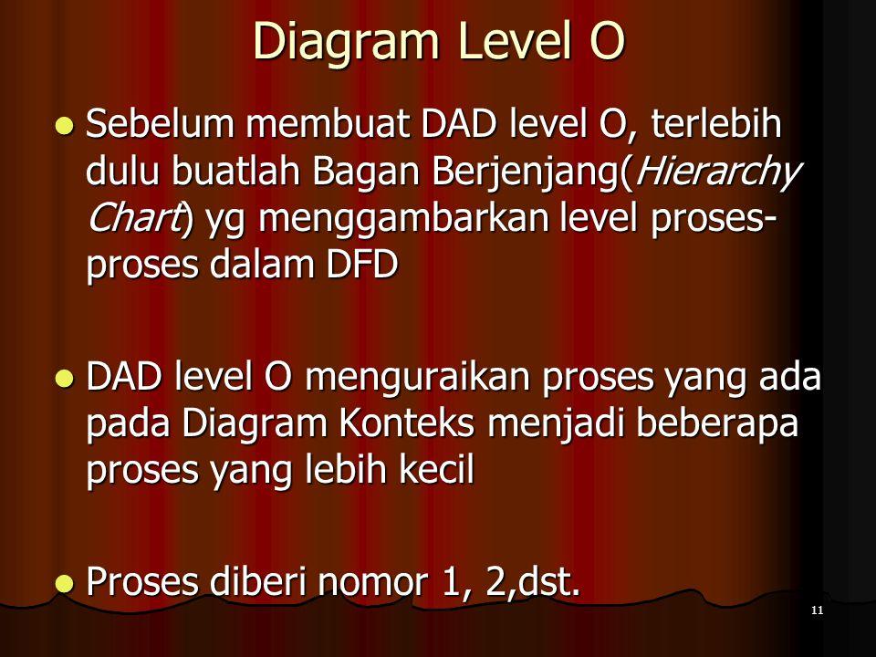 11 Diagram Level O Sebelum membuat DAD level O, terlebih dulu buatlah Bagan Berjenjang(Hierarchy Chart) yg menggambarkan level proses- proses dalam DF