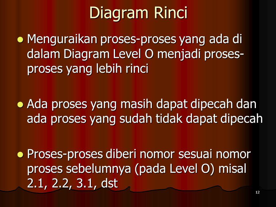 12 Diagram Rinci Menguraikan proses-proses yang ada di dalam Diagram Level O menjadi proses- proses yang lebih rinci Menguraikan proses-proses yang ad