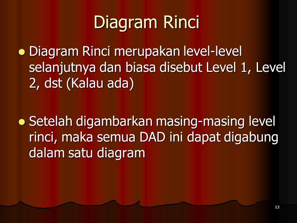 13 Diagram Rinci Diagram Rinci merupakan level-level selanjutnya dan biasa disebut Level 1, Level 2, dst (Kalau ada) Diagram Rinci merupakan level-lev