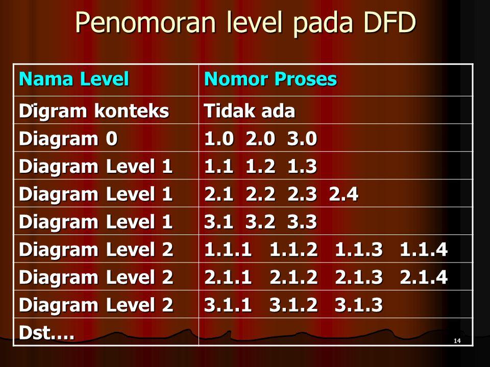 14 Penomoran level pada DFD. Nama Level Nomor Proses Digram konteks Tidak ada Diagram 0 1.0 2.0 3.0 Diagram Level 1 1.1 1.2 1.3 Diagram Level 1 2.1 2.