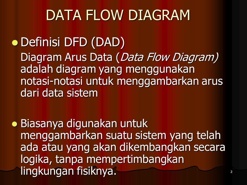 2 DATA FLOW DIAGRAM Definisi DFD (DAD) Definisi DFD (DAD) Diagram Arus Data (Data Flow Diagram) adalah diagram yang menggunakan notasi-notasi untuk me