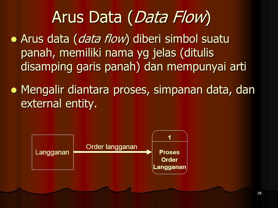 20 Arus Data (Data Flow) Arus data (data flow) diberi simbol suatu panah, memiliki nama yg jelas (ditulis disamping garis panah) dan mempunyai arti Ar