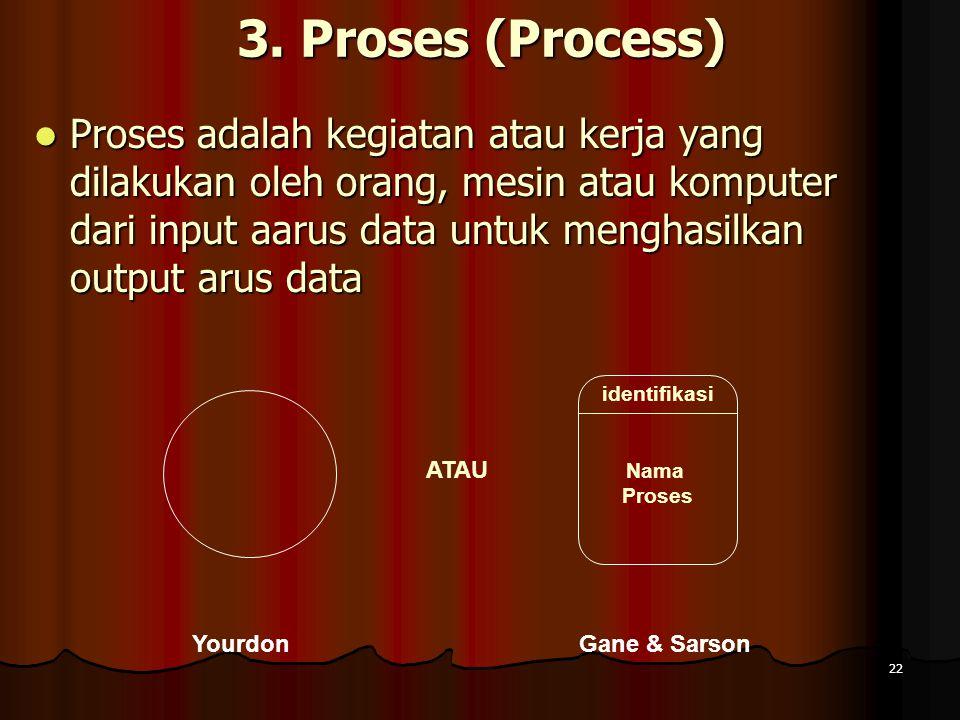 22 3. Proses (Process) Proses adalah kegiatan atau kerja yang dilakukan oleh orang, mesin atau komputer dari input aarus data untuk menghasilkan outpu
