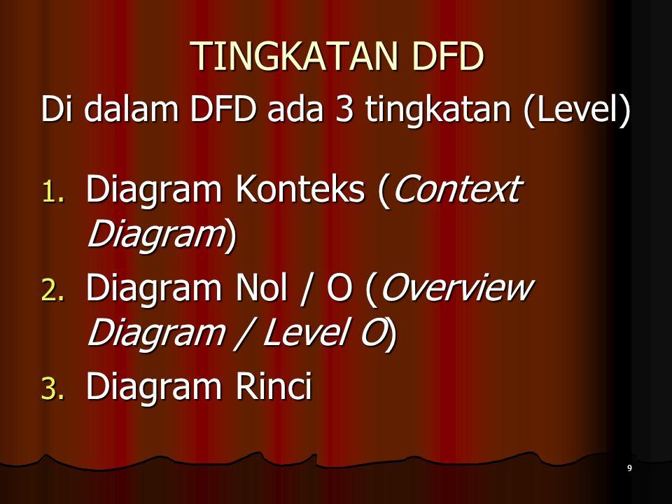 9 TINGKATAN DFD Di dalam DFD ada 3 tingkatan (Level) 1. Diagram Konteks (Context Diagram) 2. Diagram Nol / O (Overview Diagram / Level O) 3. Diagram R