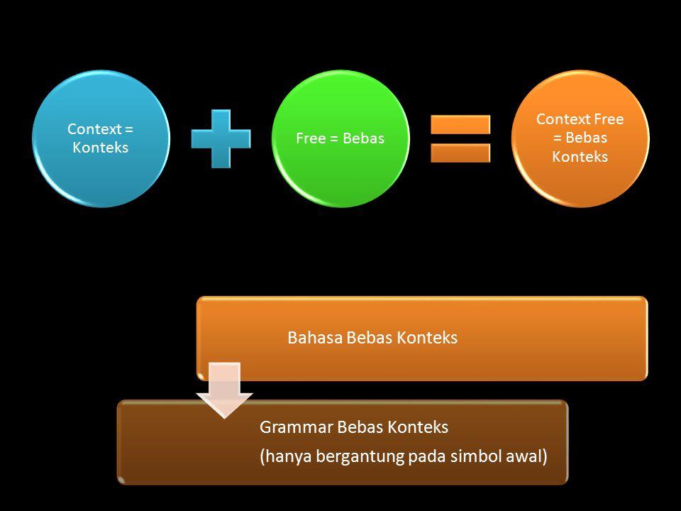 Context = Konteks Free = Bebas Context Free = Bebas Konteks Bahasa Bebas Konteks Grammar Bebas Konteks (hanya bergantung pada simbol awal)