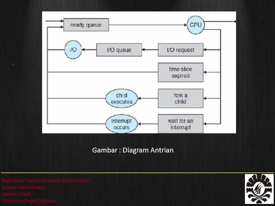Penjadwalan proses dapat direpresentasikan secara umum dalam bentuk diagram antrian, yang ditunjukkan oleh Gambar 13.2, Diagram Antrian .