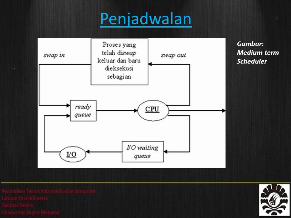Penjadwalan Gambar: Medium-term Scheduler
