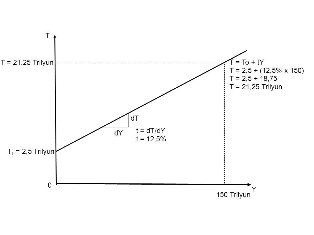 T 0 = 2,5 Trilyun T T = To + tY T = 2,5 + (12,5% x 150) T = 2,5 + 18,75 T = 21,25 Trilyun Y 0 t = dT/dY t = 12,5% dT dY 150 Trilyun T = 21,25 Trilyun