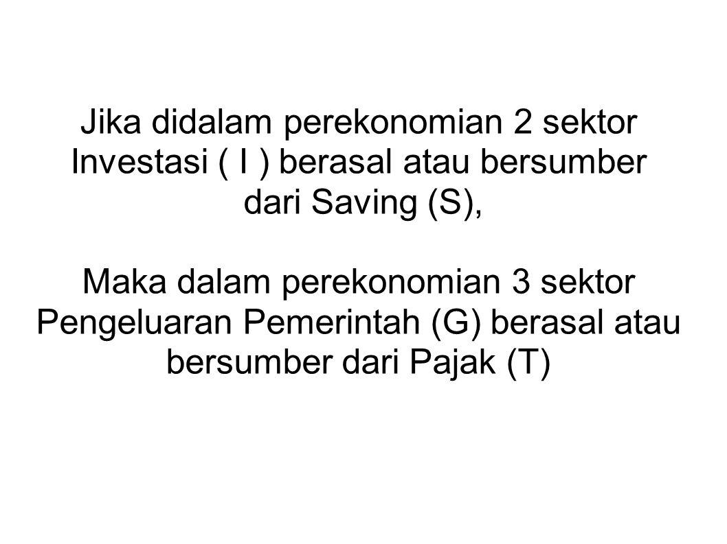 Jika didalam perekonomian 2 sektor Investasi ( I ) berasal atau bersumber dari Saving (S), Maka dalam perekonomian 3 sektor Pengeluaran Pemerintah (G)