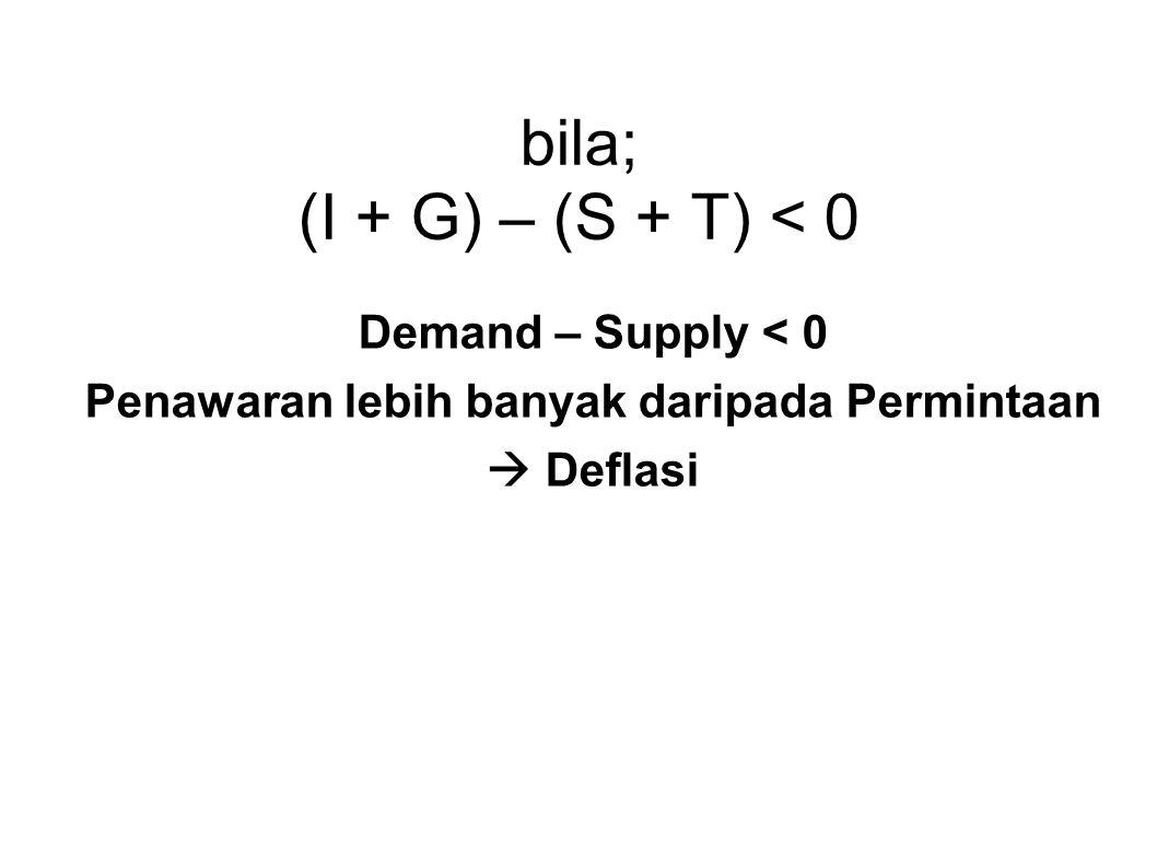 bila; (I + G) – (S + T) < 0 Demand – Supply < 0 Penawaran lebih banyak daripada Permintaan  Deflasi