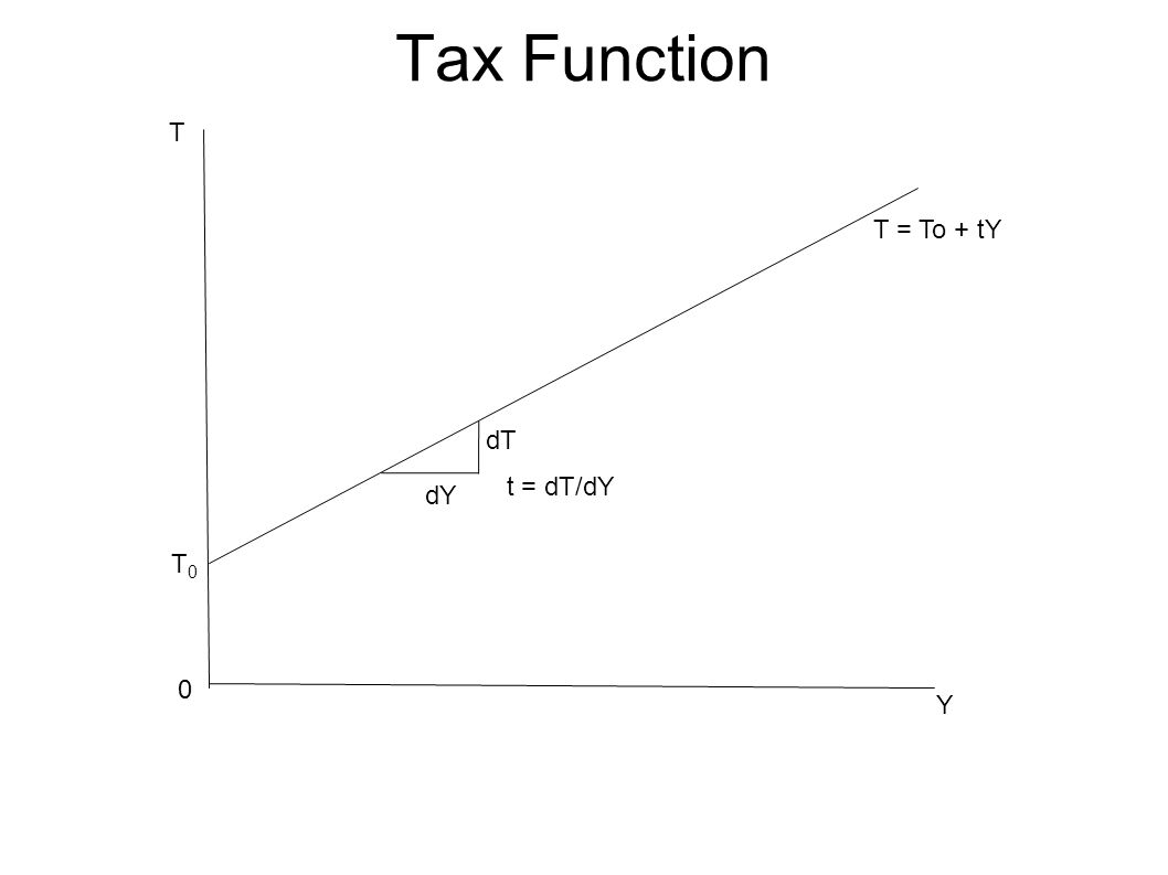 Tax Function T0T0 T T = To + tY Y 0 t = dT/dY dT dY
