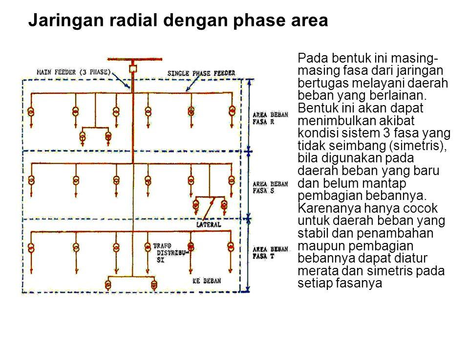 Jaringan radial dengan phase area Pada bentuk ini masing- masing fasa dari jaringan bertugas melayani daerah beban yang berlainan. Bentuk ini akan dap