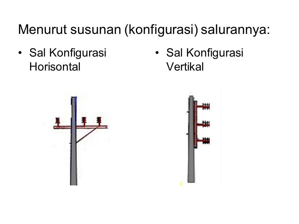 Menurut susunan (konfigurasi) salurannya: Sal Konfigurasi Horisontal Sal Konfigurasi Vertikal
