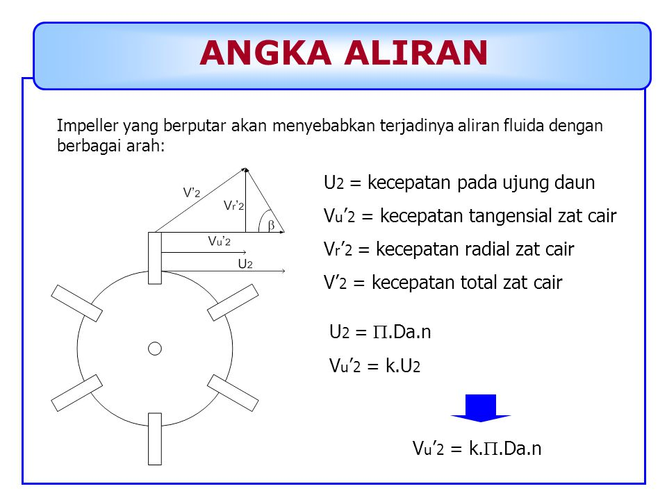 ANGKA ALIRAN Impeller yang berputar akan menyebabkan terjadinya aliran fluida dengan berbagai arah: U 2 = kecepatan pada ujung daun V u ' 2 = kecepata