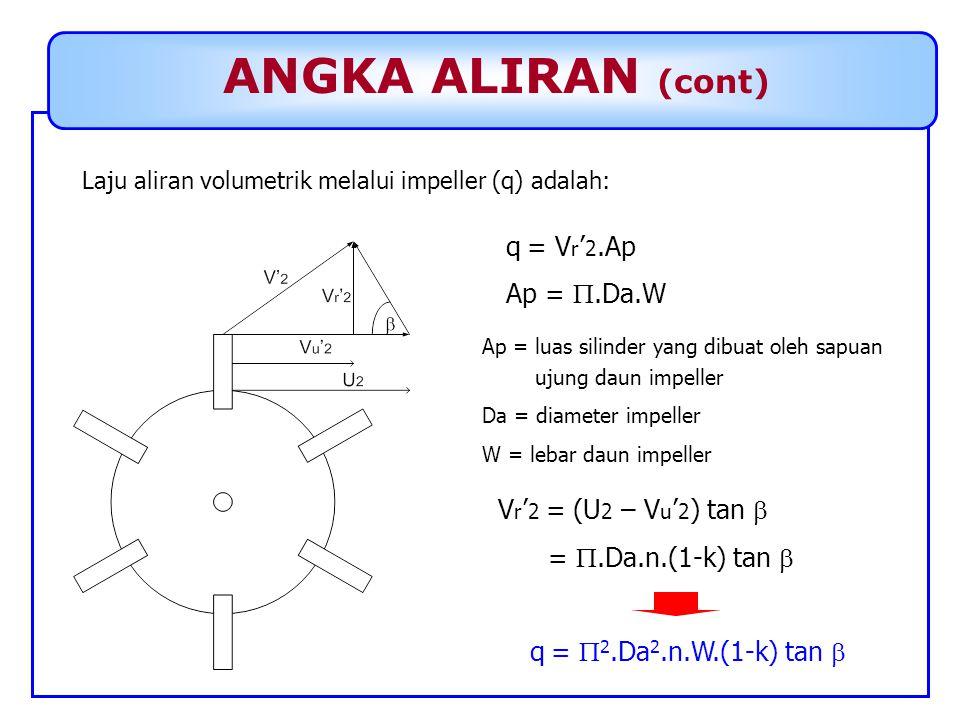 ANGKA ALIRAN (cont) Laju aliran volumetrik melalui impeller (q) adalah: q = V r ' 2.Ap Ap = .Da.W Ap = luas silinder yang dibuat oleh sapuan ujung da