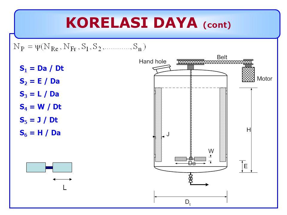 KORELASI DAYA (cont) S 1 = Da / Dt S 2 = E / Da S 3 = L / Da S 4 = W / Dt S 5 = J / Dt S 6 = H / Da L