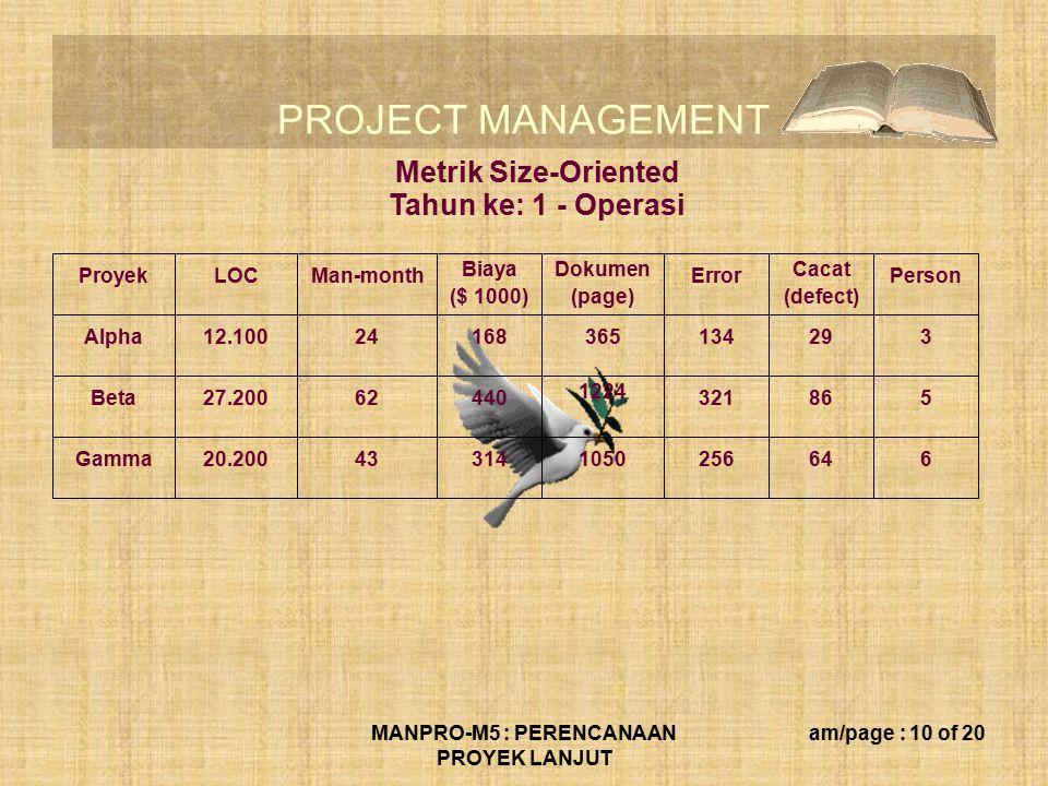 PROJECT MANAGEMENT MANPRO-M5 : PERENCANAAN PROYEK LANJUT am/page : 10 of 20 ProyekLOCMan-month Biaya ($ 1000) Dokumen (page) Error Cacat (defect) Pers