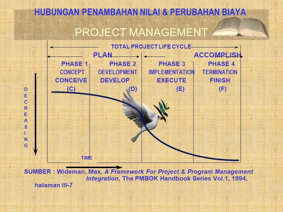 PROJECT MANAGEMENT HUBUNGAN PENAMBAHAN NILAI & PERUBAHAN BIAYA TOTAL PROJECT LIFE CYCLE PLANACCOMPLISH PHASE 1 PHASE 2 PHASE 3 PHASE 4 CONCEPT DEVELOPMENT IMPLEMENTATION TERMINATION CONCEIVE DEVELOP EXECUTE FINISH D (C) (D) (E) (F) E C R E A S I N G TIME SUMBER : Wideman, Max, A Framework For Project & Program Management Integration, The PMBOK Handbook Series Vol.1, 1994, halaman III-7